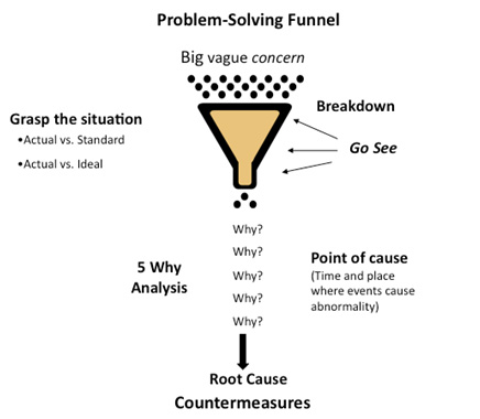 Problem Solving Funnel